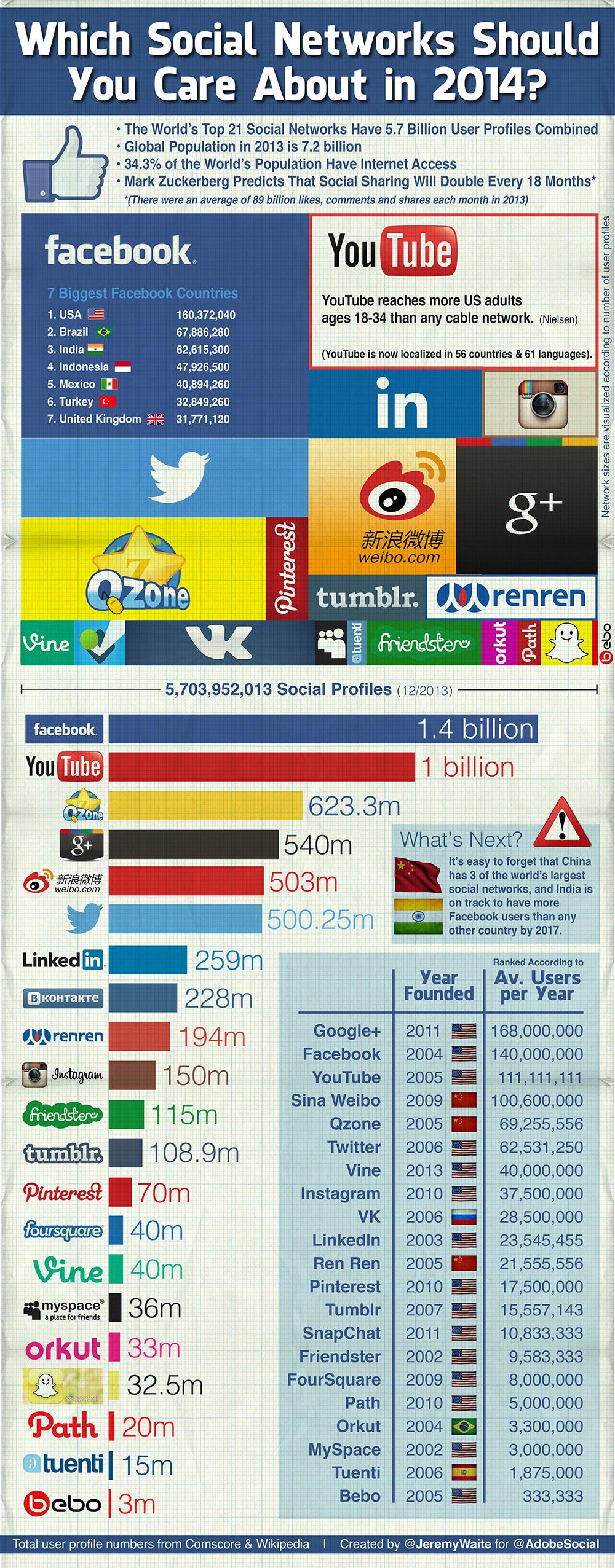 soziale Netzwerke 2014
